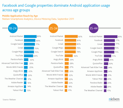 AndroidAppsByAge 520x455 Nielsen reveals most popular Android apps by age. Angry Birds appeals most to over 35s.