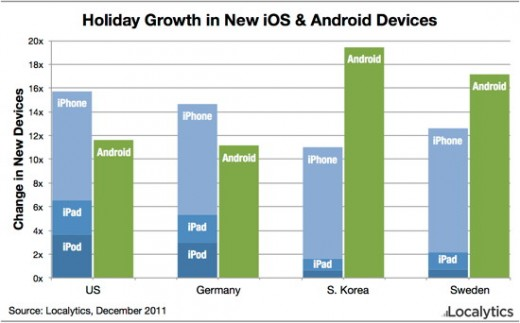Holiday iOS Android growth 520x323 Apple saw a 12x increase in iOS activations over the holiday weekend, says report