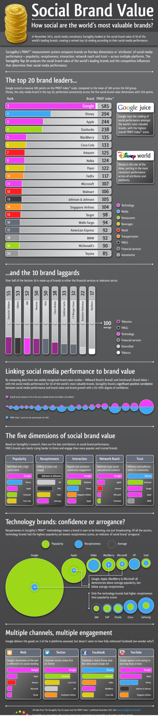 Sociagility Top 501 520x2373 How the worlds 50 most valuable brands are faring in social media [Infographic]