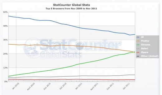 StatCounter browser ww monthly 200911 201111 520x304 StatCounter: Google Chrome now more popular worldwide than Firefox