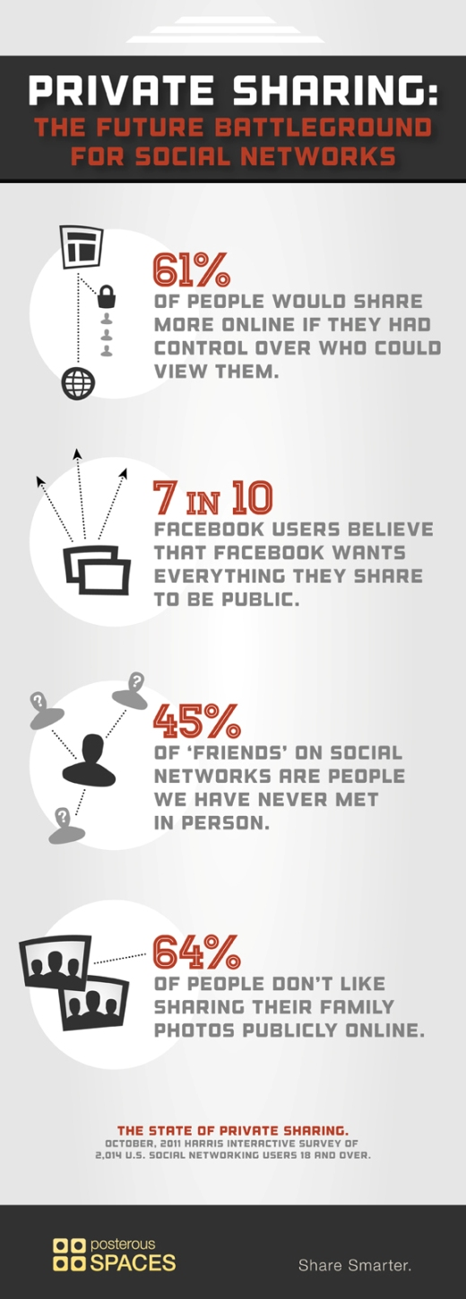 The State of Private Sharing Infographic Posterous privacy friendly photo sharing helps double its userbase