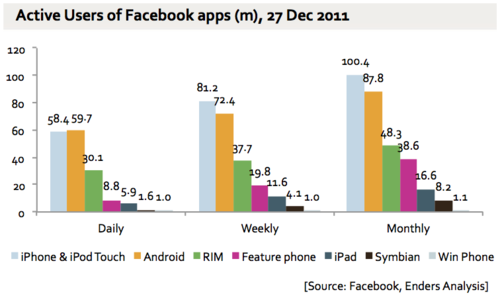 fb Report: 300 million users now access Facebook via its mobile apps