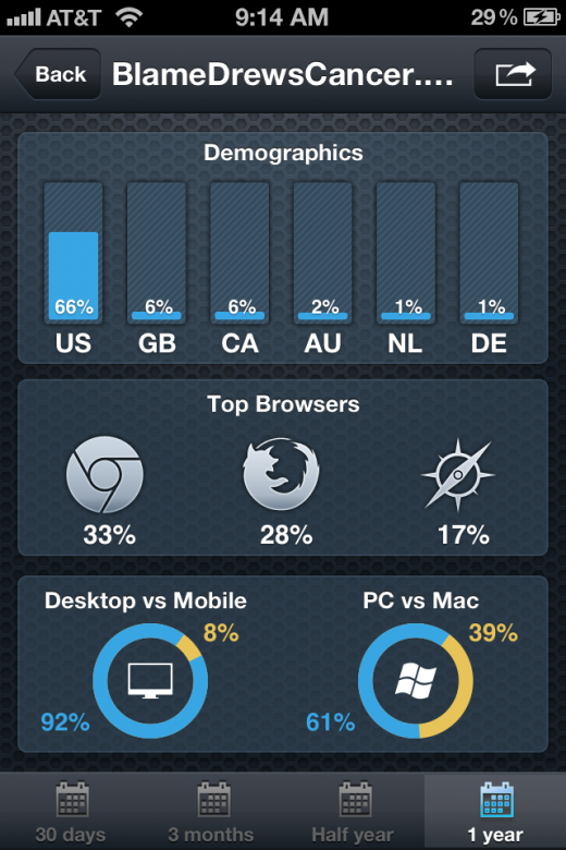 photo 17 520x780 Analytiks gives you the perfect snapshot of your Google Analytics on iOS