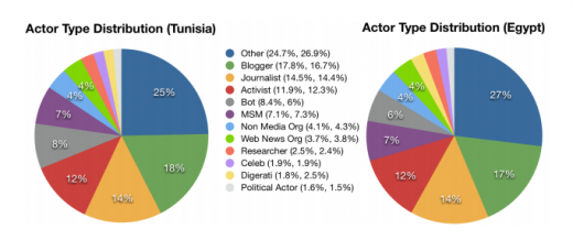 roles 520x218 On Twitter, people want to follow personal versus official accounts of journalists