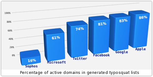 typosquat lists active percentages 500 80% of mistyped URLs lead to typosquatting sites, says study