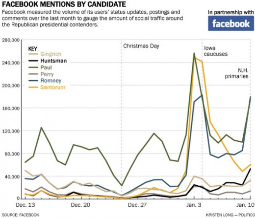 120111 fbook mentions 3281 520x446 More people in the U.S. use Facebook than voted in the last U.S. presidential election