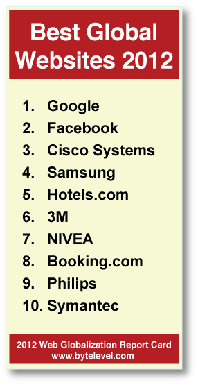 BestGlobalWebsites Google passes Facebook as the most global friendly website, Apple doesnt make the top 10