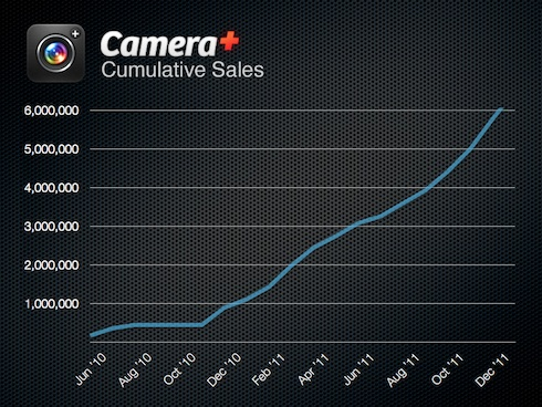 CameraPlusCumulativeSales Camera+ has made $5.1M to date and sells a copy every 3 seconds