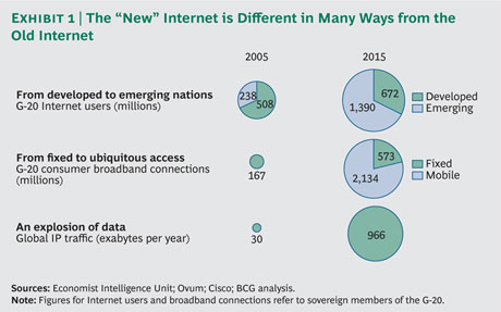 DigitalManifestoEx1 med tcm80 96441 The Internet economy is set to double in the next 4 years, as 3bn people go online
