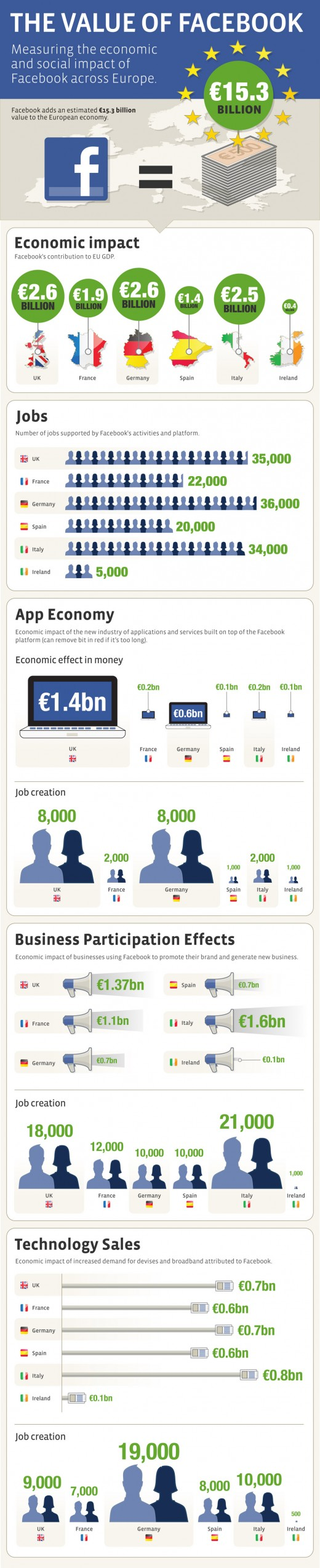 FacebookInfographic 520x2549 Facebook says its worth £2bn to the UK economy, as it announces free ads for SMEs