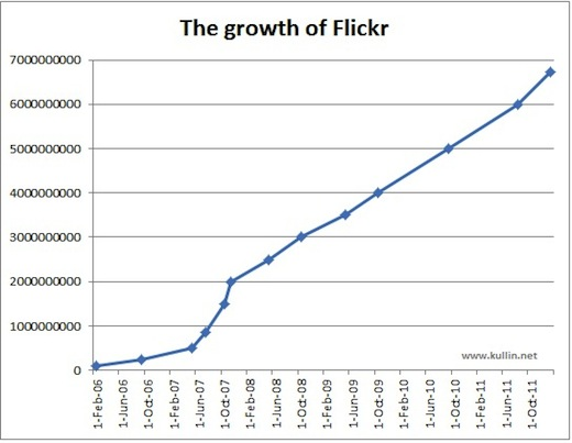 Flickr Instagram could hit 1bn photos by April, twice as fast as Flickr managed