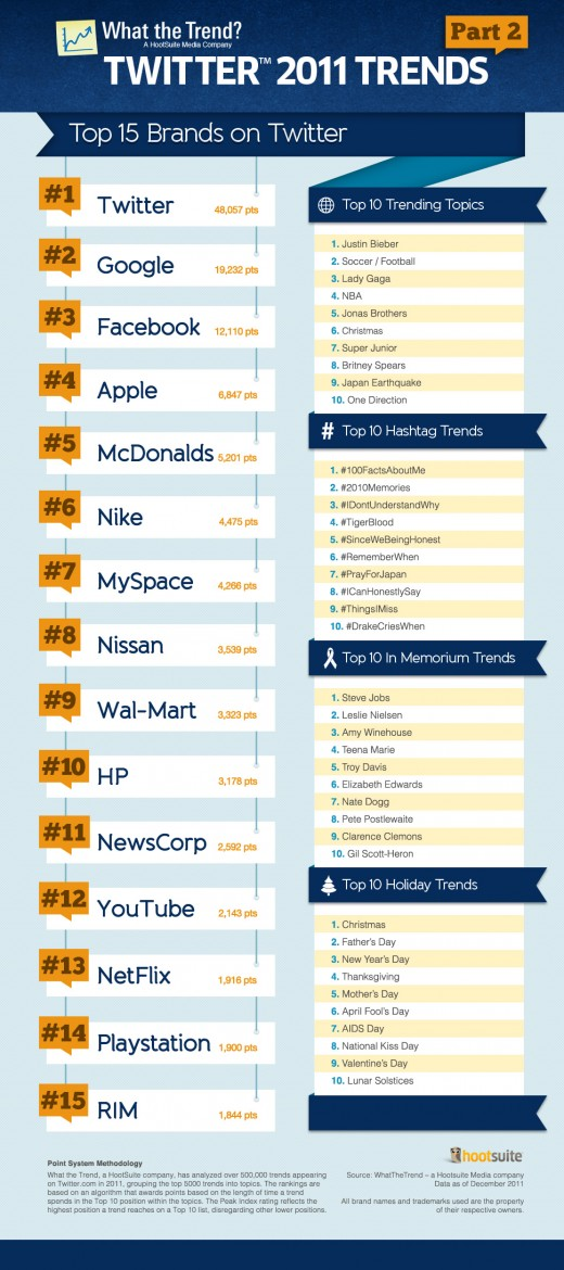 Info1 520x1170 The top 15 trending brands on Twitter according to HootSuite [Infographic]