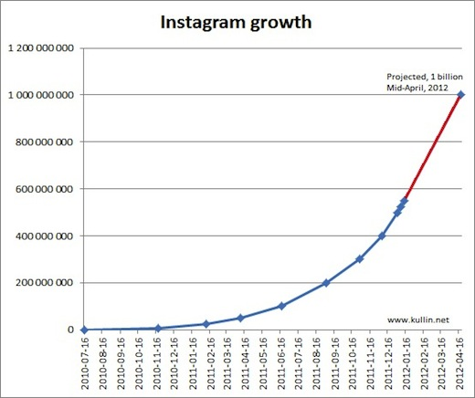 Instagram Instagram could hit 1bn photos by April, twice as fast as Flickr managed