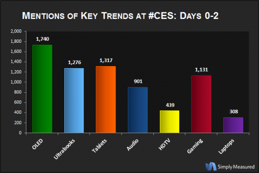 KeyTrends Days012 520x348 According to tweets, OLED TVs and Microsoft are generating the most buzz at CES