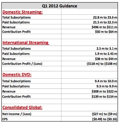 Netflix Q1 Guidance in Q4 letter to shareholders Netflix is back on track in 2011s last quarter, but the transition from DVD continues