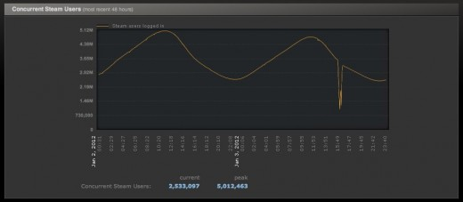 Screen Shot 2012 01 04 at 08.37.17 520x227 Valves pioneering gaming platform Steam hits 5 million concurrent users