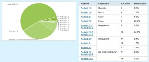 Screen Shot 2012 01 04 at 11.23.03 520x218 Ice Cream Sandwich now running on 0.6% of all Android devices
