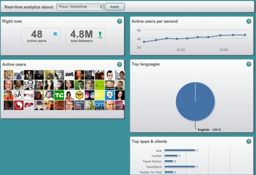 Screen Shot 2012 01 17 at 15.04.32 520x356 SocialBro launches real time Twitter analytics: Find out more about whos tweeting right now