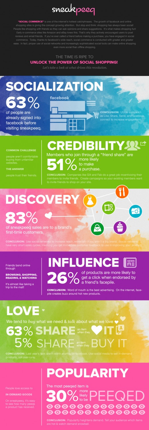 Social Commerce Shopping Infographic 520x1495 Social commerce site sneakpeeq spells out its success in this handy infographic