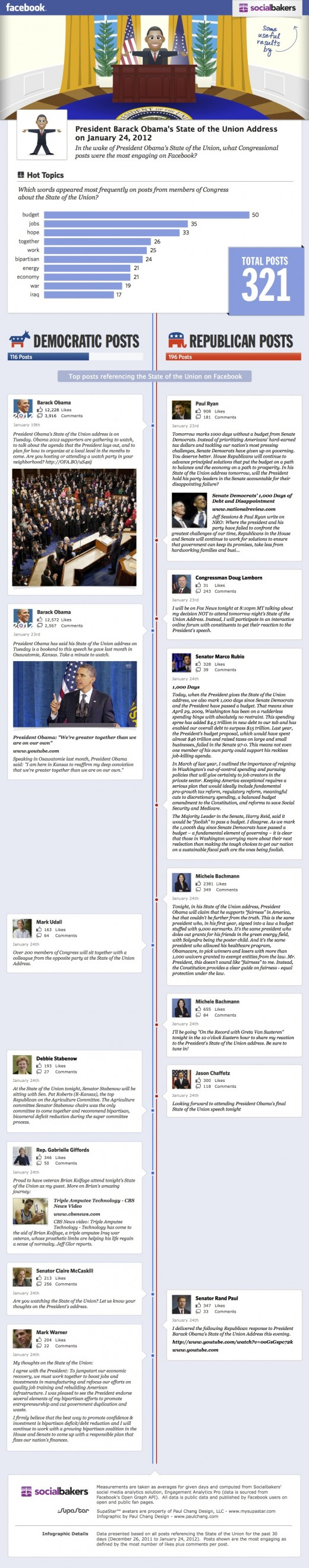 Socialbakers Facebook SOTU infographic v2 520x2642 Facebook engagement by members of Congress for the State of the Union address [Infographic]
