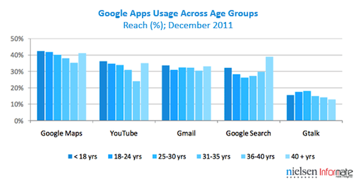 age Google apps dominate the Indian Android experience, but lose the social network audience