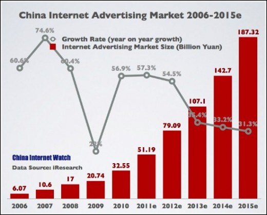 china internet ad revenue 2015e 520x419 Research: Internet ad spend up 57% to overtake print media in China