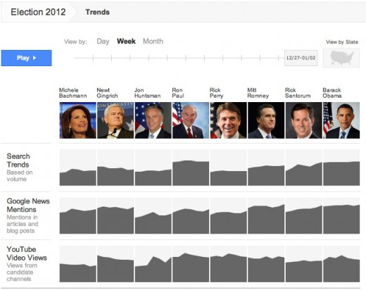 elections 520x412 What 2012 Holds for Online Media