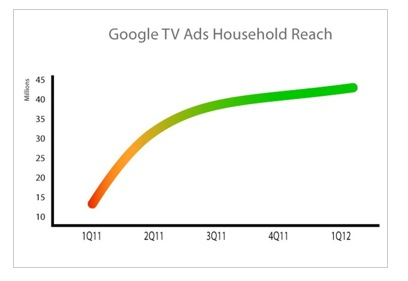 google tv ads Google partners with major US cable operator to boost its TV Ads platform