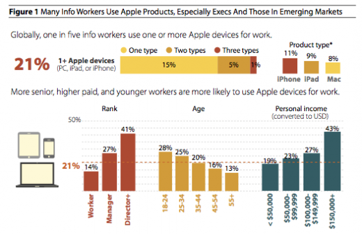 macs 520x337 Report: 46% of companies have issued Macs to staff, 27% support the iPad