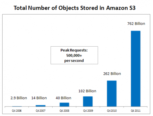 s3 growth 2011 3 520x396 Amazon S3 now stores 762 billion objects, a 500 billion increase in one year