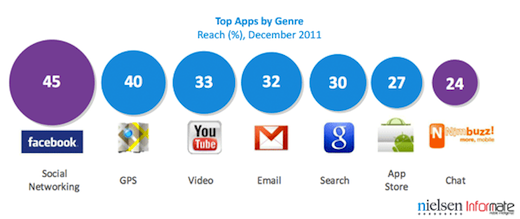 social networks Google apps dominate the Indian Android experience, but lose the social network audience
