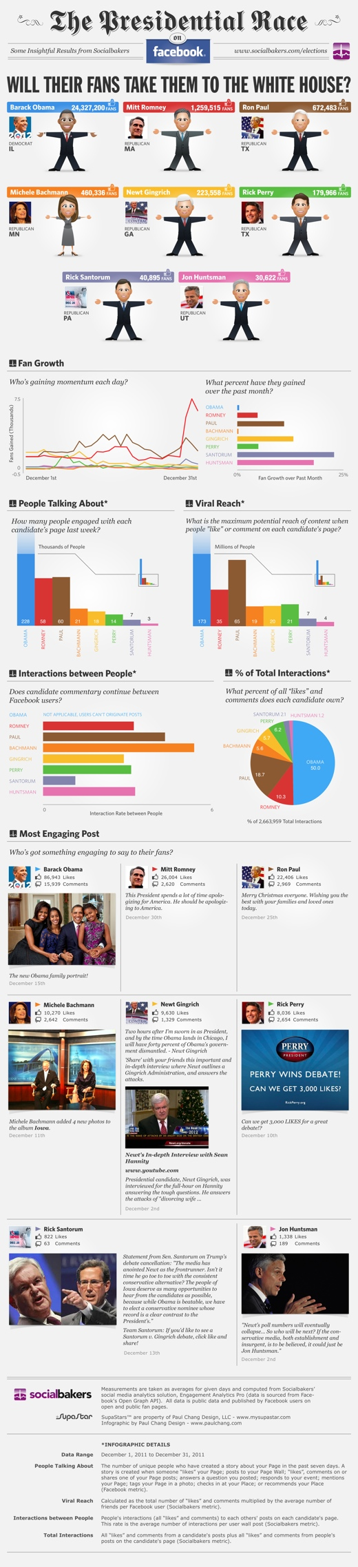 socialbakers infographic Dec01 Dec31 On Facebook, Ron Paul is the most viral US presidential candidate [Infographic]