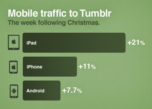 Tumblr reports 21% jump in iPad, 11% increase in iPhone traffic following Christmas