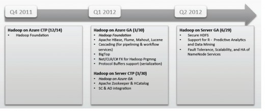 2012 02 27 12h57 34 520x218 Microsofts Hadoop roadmap laid bare via leaked slide