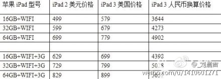 Rumor out of China suggests iPad 3 to launch starting at $579