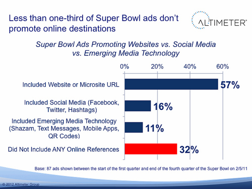6830463793 d165a02a46 Super Bowl advertisers did one thing right, they didnt drink the social media kool aid