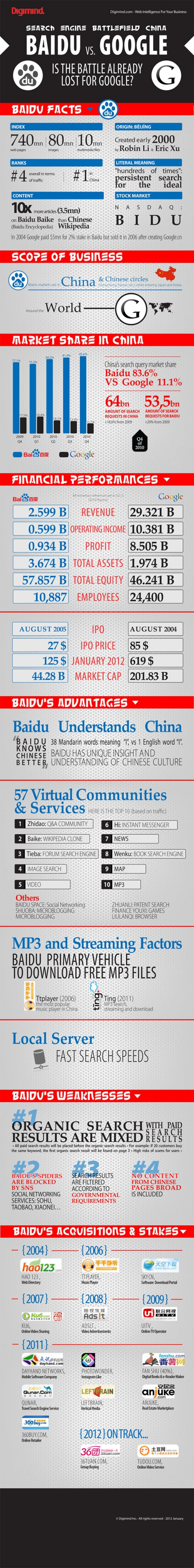 DigimindInfographic 1 520x4188 Sizing up two Internet giants: Google vs Baidu in China [Infographic]