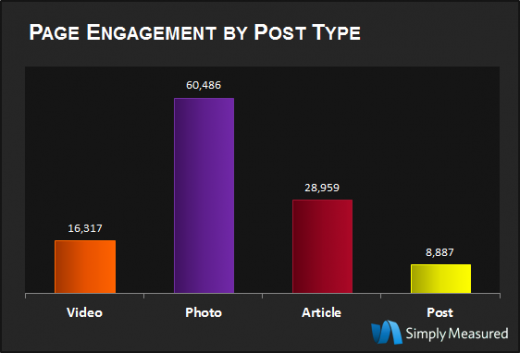 Page Engagement by Post Type 520x353 The most popular brands on Google+ are slowly becoming more consumer focused