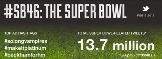 SB46 final 520x189 Most viewed US television program ever, Super Bowl 46, saw 13.7M related tweets
