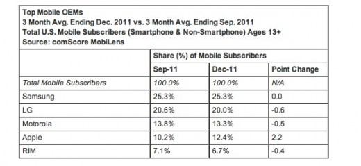 Screen Shot 2012 02 02 at 12.24.59 PM 520x239 Apple only U.S. mobile phone maker to grow market share in Q4 2011, up 2.2% to 12.4%