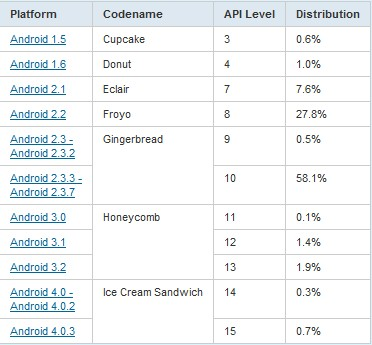 android oses table Google: Gingerbread dominates Android devices, Ice Cream Sandwich at 1%