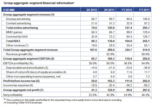 mail Russias Mail.Ru booked $208m in profits   on $515m in revenues   last year