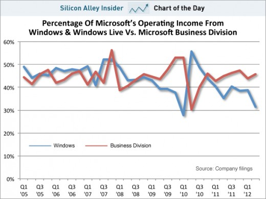 offivecwindows 520x390 Windows now second place to Office for Microsoft? We dig into the numbers