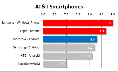 Revealing user survey proves Windows Phone a worthy adversary for iPhone, if only it had the apps