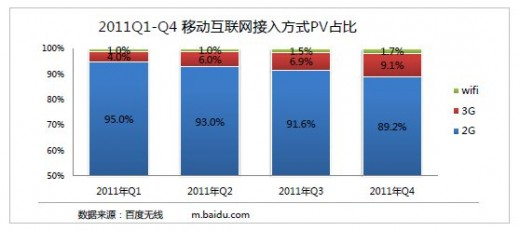 3G growth 520x231 Report: iPhone owners are Chinas most active mobile Internet users by some margin