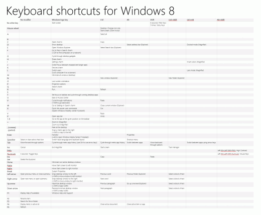 4667.Keyboard shortcuts for Windows 8 5756566F 520x428 Heres every Windows 8 keyboard shortcut you will ever need