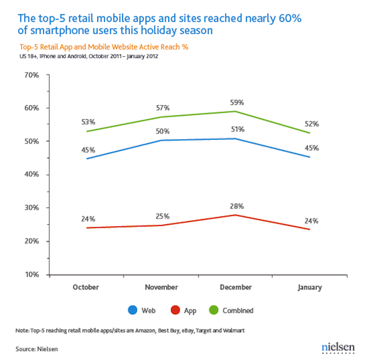 Chart 1 60% of US smartphone users are shopping on the go, showing a preference for mobile sites over apps