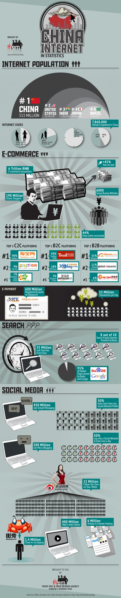 China internet statistics 2011 Ecommerce, search and social media in China by the numbers [Infographic]