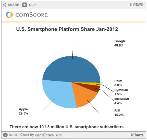 Screen Shot 2012 03 06 at 11.58.09 AM Apple gains 2% of US OEM market in January, while Android gains 2.3% as a platform