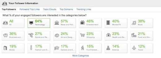 Visibli Topics Visiblis new premium service gives brands detailed insight into Twitter follower interests